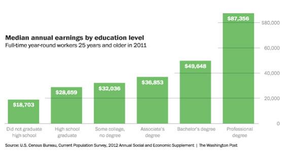 salario-medio-segun-educacion