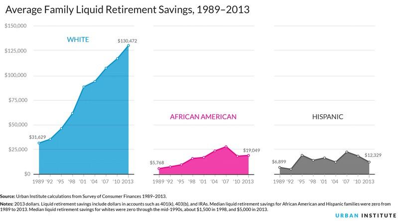 Ahorre Para la Jubilacion: Nueva Cuenta MyRA Respaldada por el Gobierno Federal
