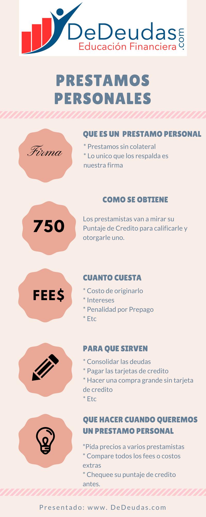 Grafico de Prestamos Personales