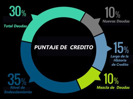 Calculo del Puntaje de Credito