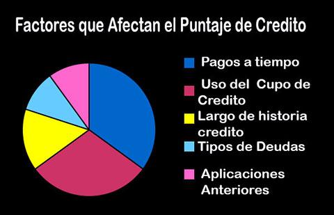 Factores que influyen en su calificacion de credito o credit score